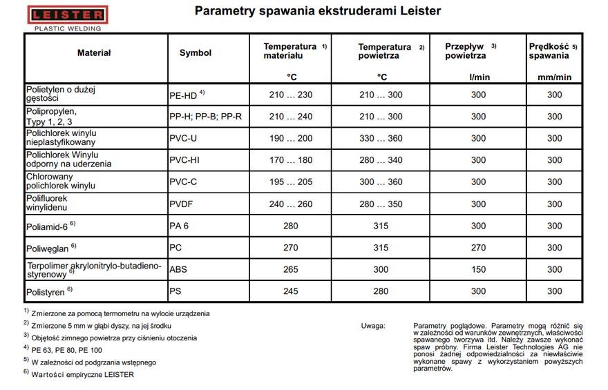 Parametry spawania ekstruderami Leister